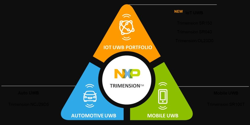NXP Extends its Secure Ultra-Wideband Portfolio with New Sensing Solutions that Enable Emerging IoT Use Cases